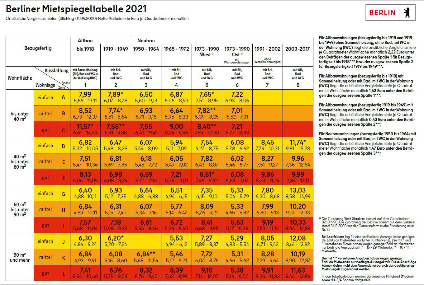Berliner Tabelle 2021